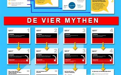 4 marketing mythen, vermijd marketingbijziendheid