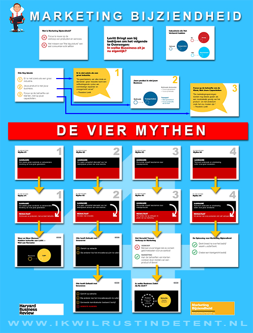 4 marketing mythen, vermijd marketingbijziendheid