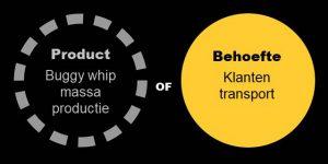 product vs behoefte